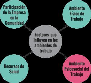 Diagrama empresa Saludable.